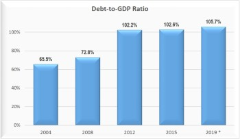 US-Debt-to-GDP-ratio-Apr-2015 Forbes (dot) com