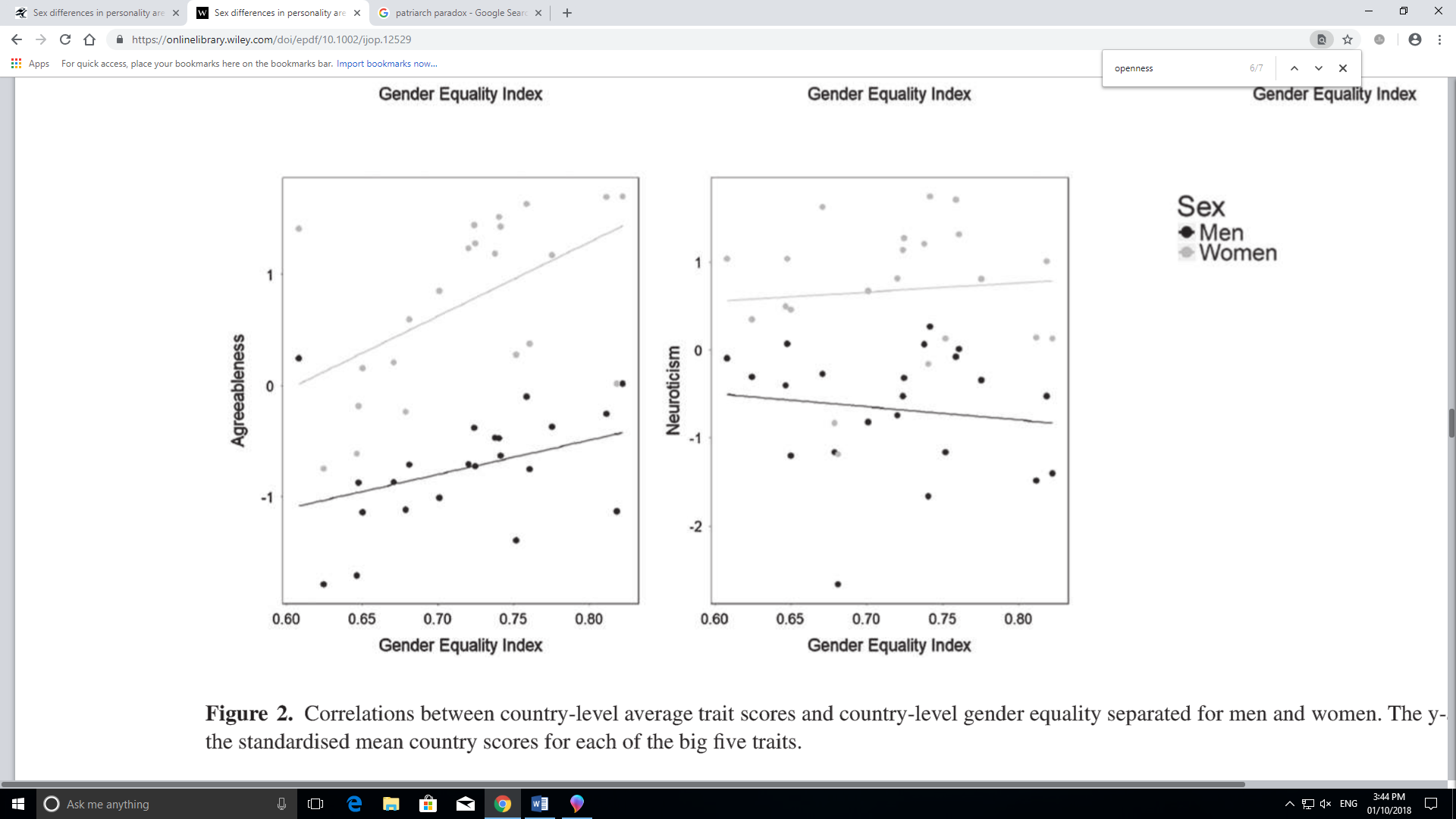 scatterplot gender differences