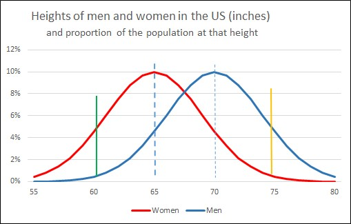 Heights of men and women in the US
